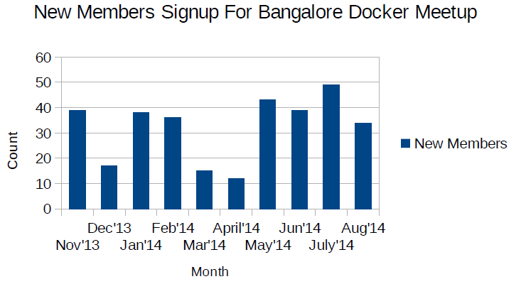 Bangalore Docker Meetup Members Analysis